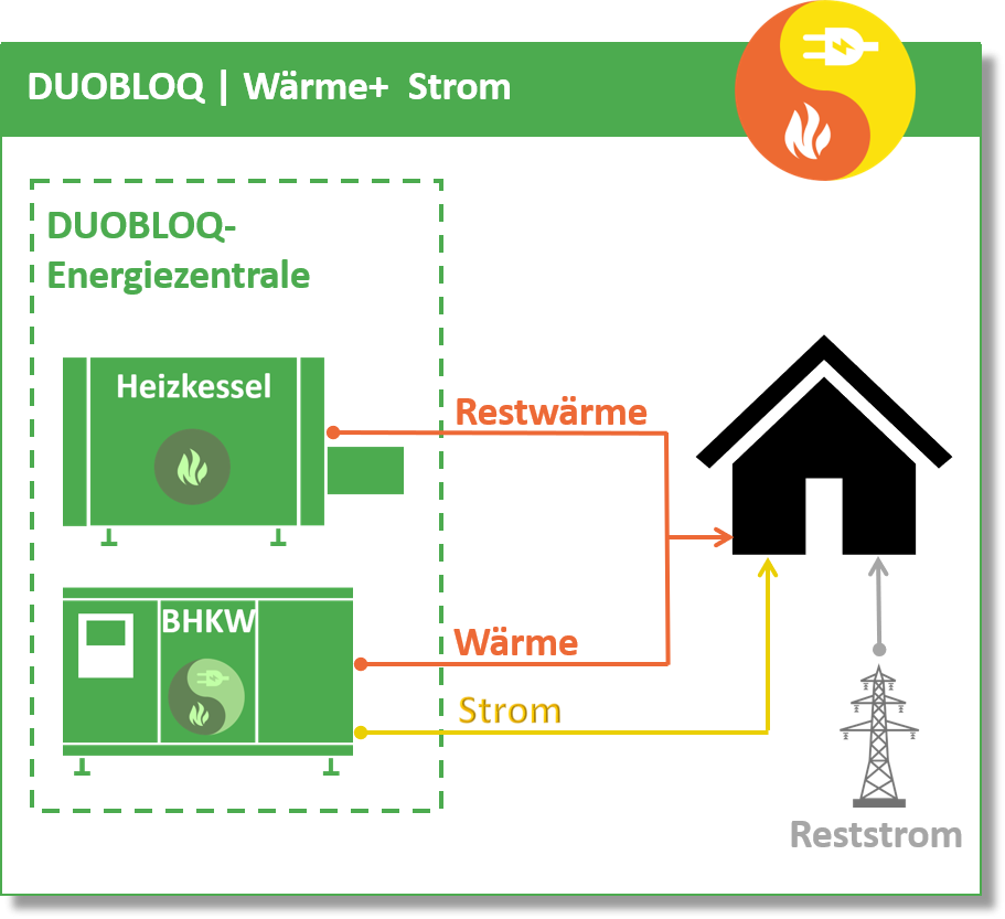 duobloq-warme-strom-v6.png